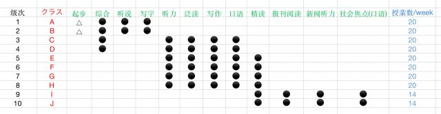 中国留学の授業カリキュラム