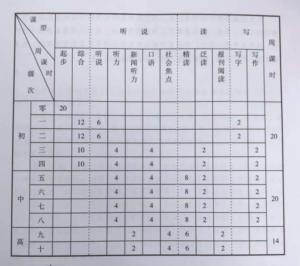 中国留学クラス別のカリキュラム