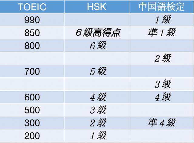 HSKのレベル比較