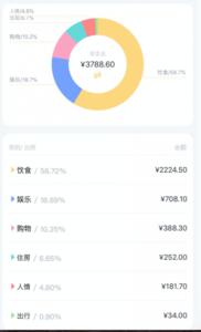 中国留学出費1月