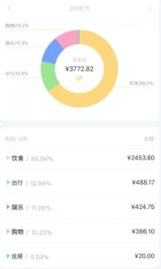 中国留学出費11月