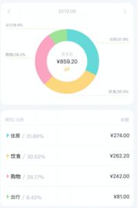 中国留学出費8月