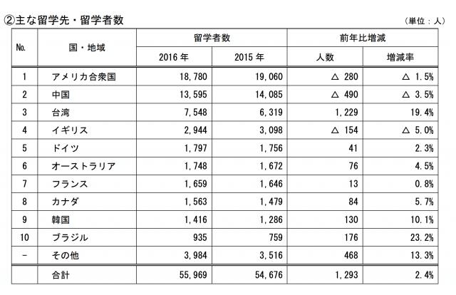 海外留学者数の推移
