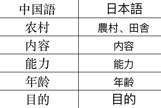 HSK4級の単語