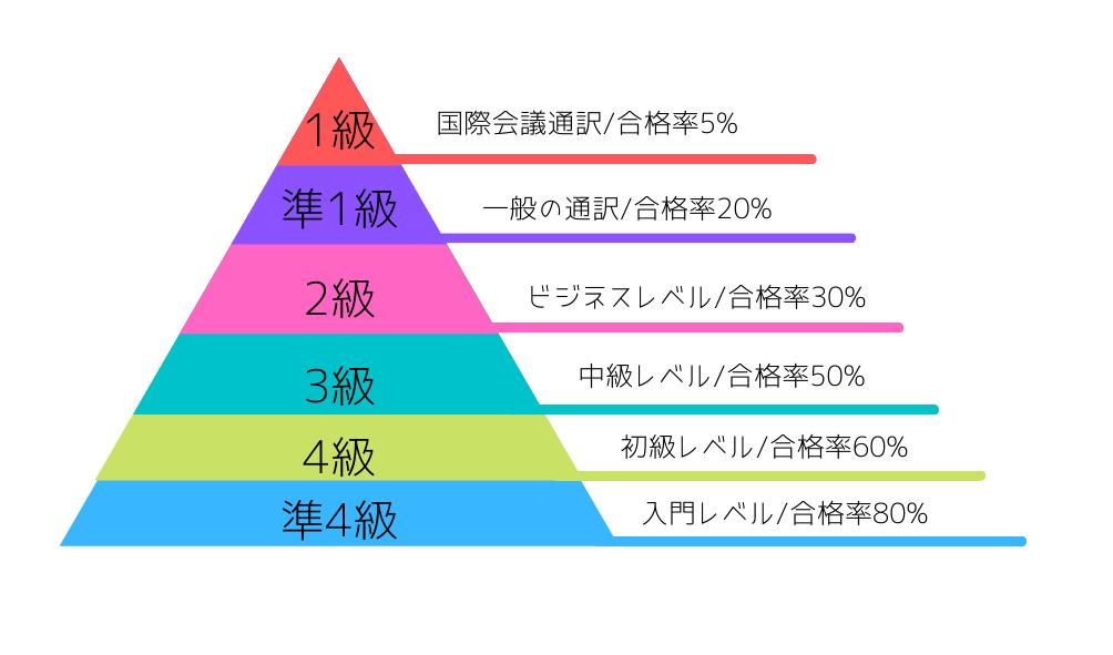 中国語検定のレベル
