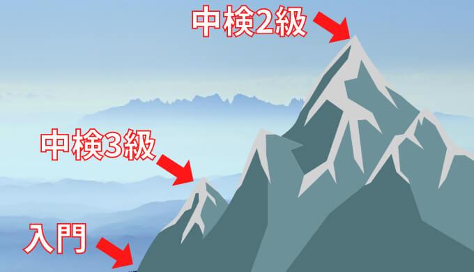 中国語検定2級のレベル