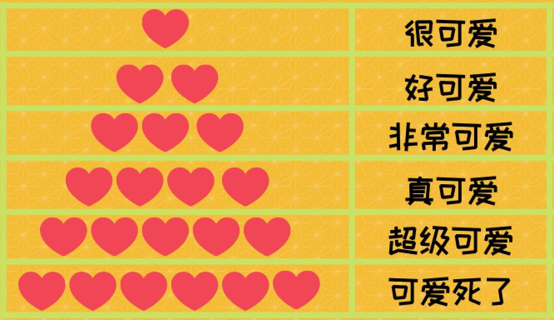中国語の可愛いの程度