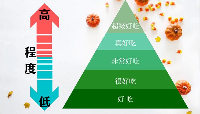 中国語で美味しさの程度を表現する