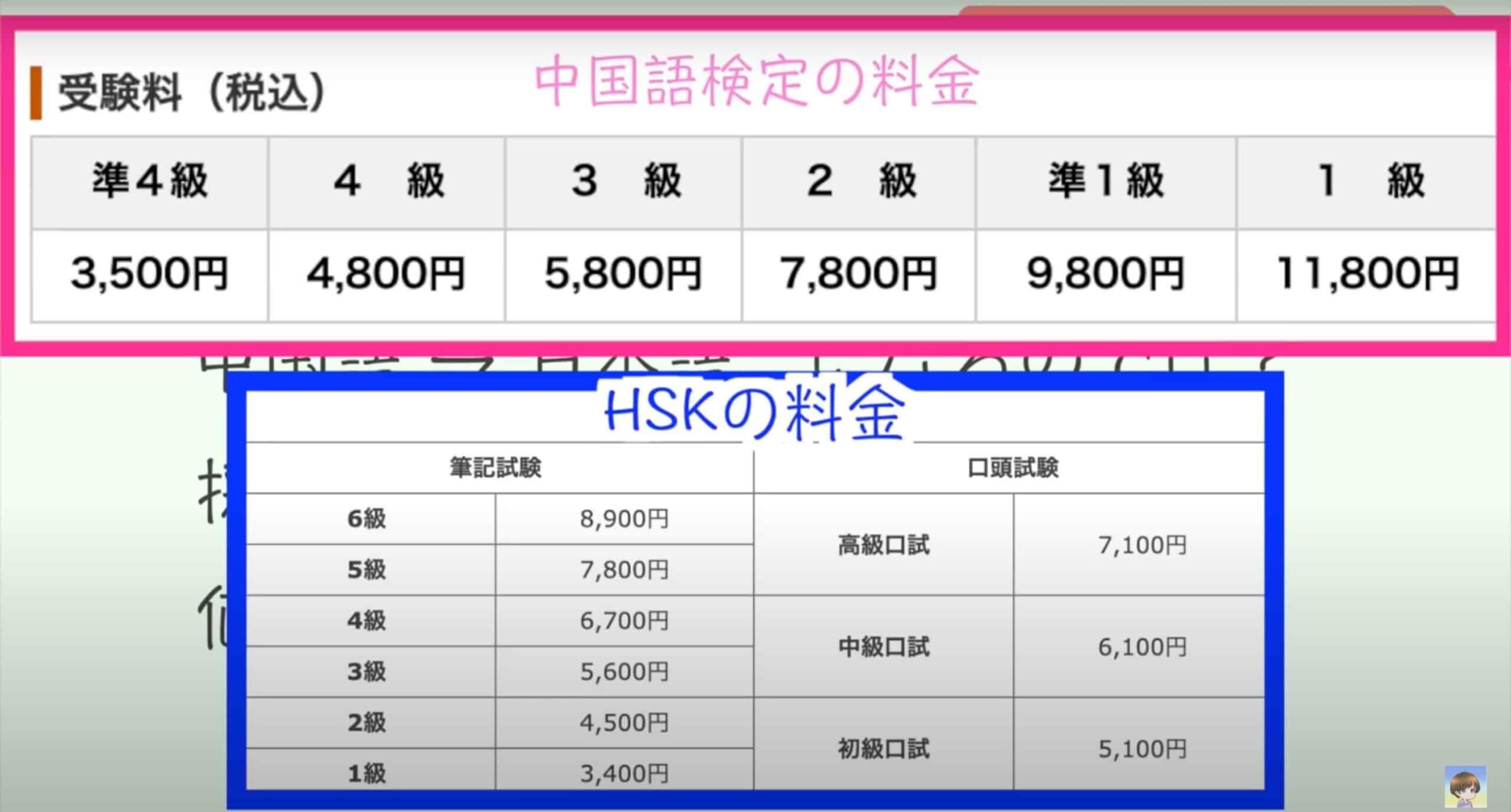 HSKと中国語検定の料金比較