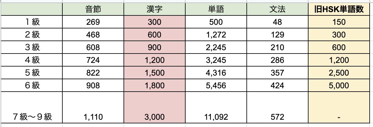 新しいHSKの漢字